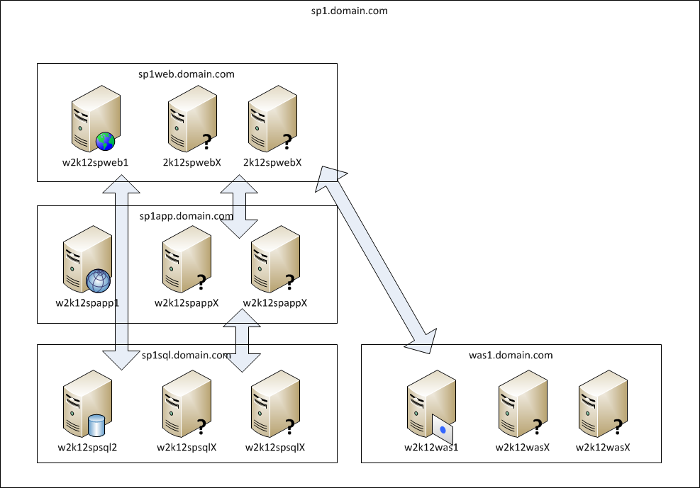 Network Scheme SharePoint Farm