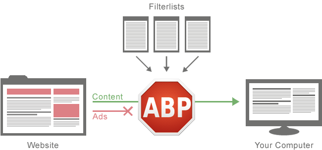 Why you shouldn't disable Adblock