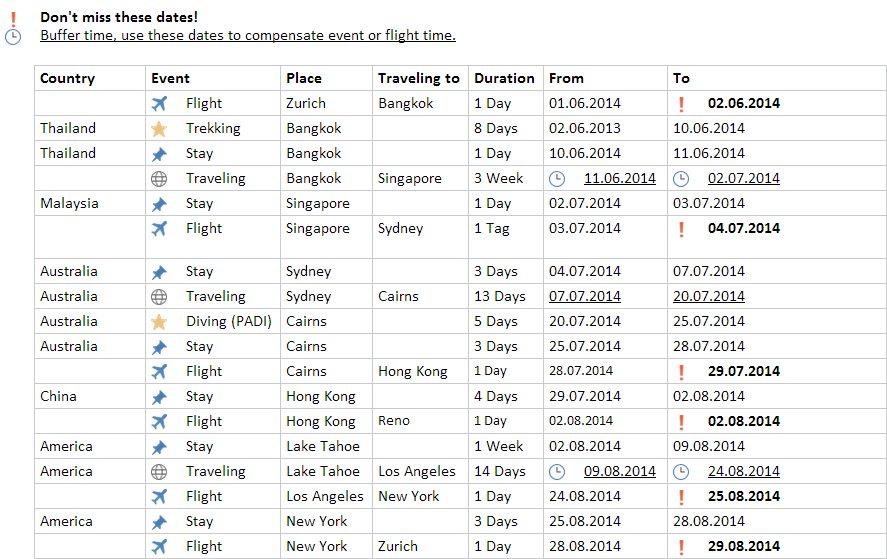 Traveling Summer 2014 - Time Table