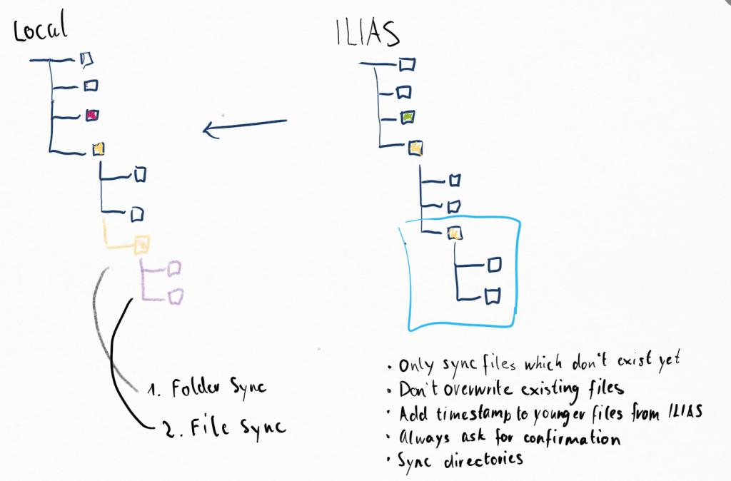 ILIAS Sync
