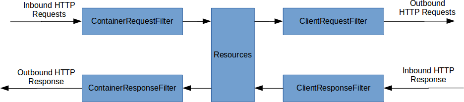 Request and Response Filter